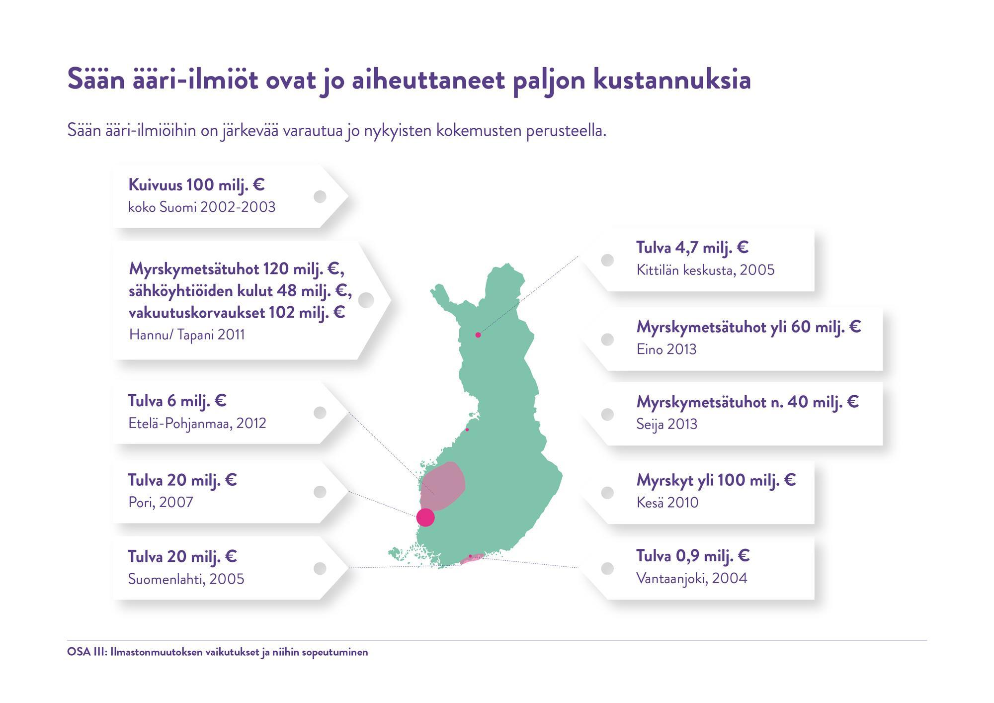 Sään ääri-ilmiöiden kustannukset Suomessa