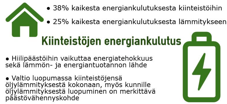 kiinteistöjen energiankulutus